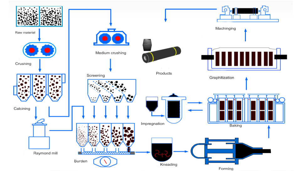 Schematic diagram of graphite electrode production and processing flow